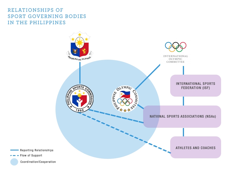 relationships of sport governing bodies